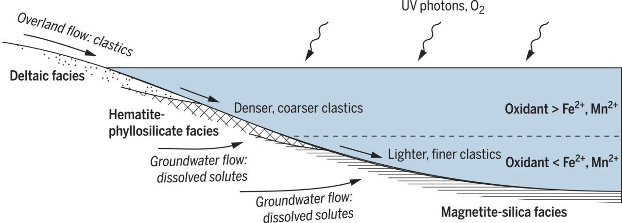 Model of physical transport and geochemical processes occurring during deposition of the Murray formation.