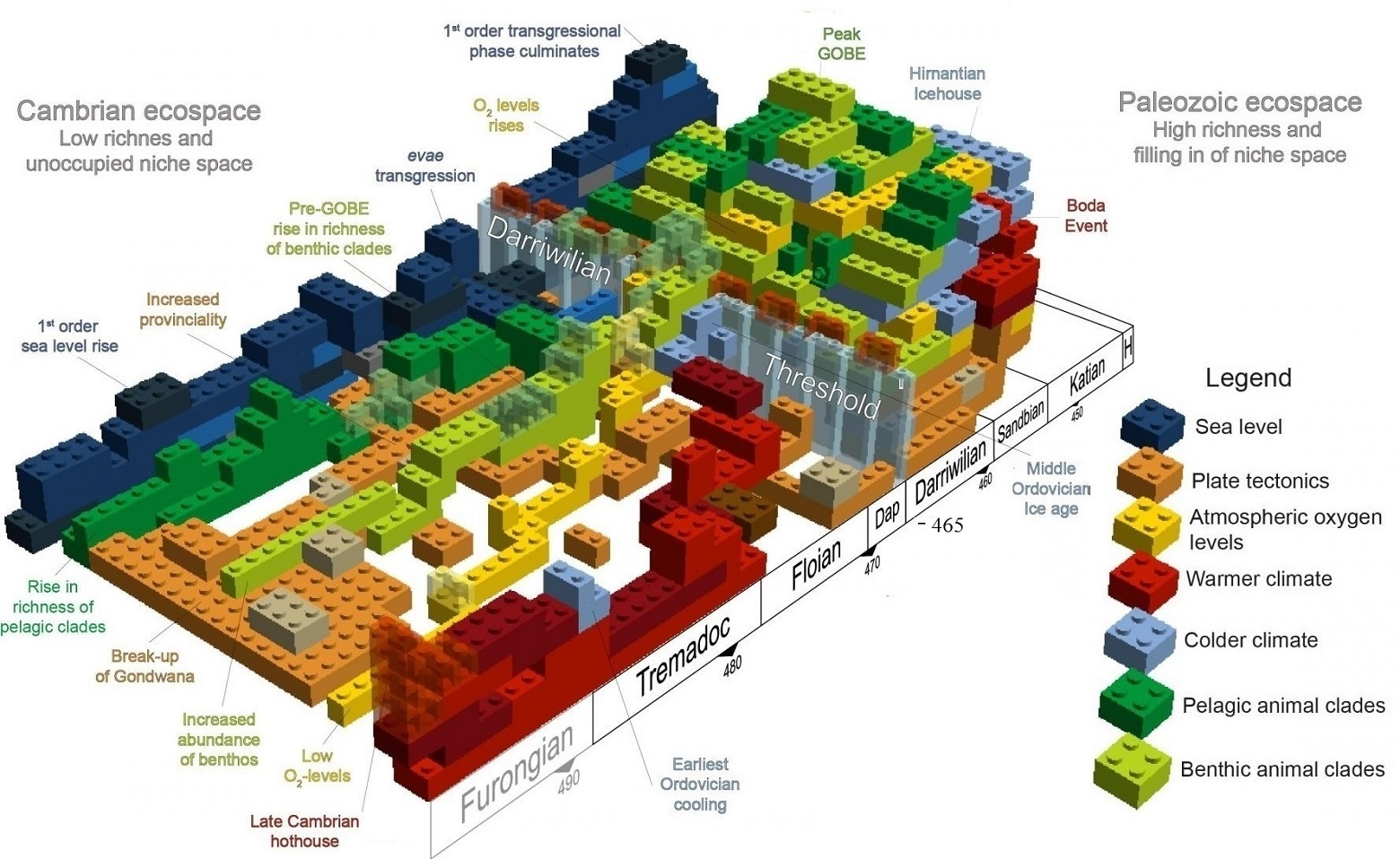 post-modern global fitness landscape with Legos