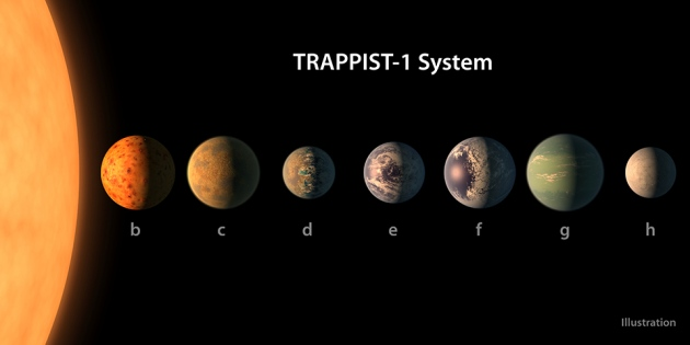 at least seven planets with sizes and masses similar to those of Earth revolve around TRAPPIST-1