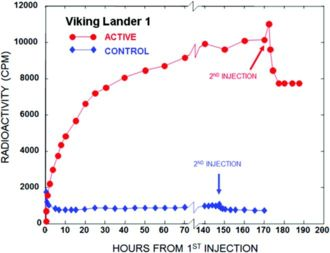 The 1976 Viking Labeled Release (LR) experiment was positive for extant microbial life on the surface of Mars.